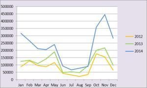 annual usage graph